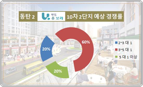 [이슈 분양-동탄2 반도유보라 10-2차 ①] 남동탄 주거문화 선도