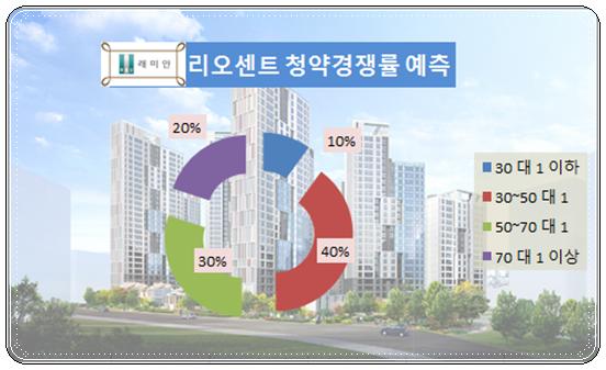 강남 래미안 신반포 리오센트 1순위 경쟁률은?